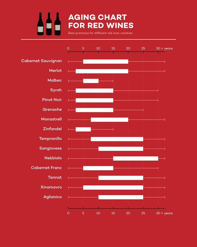 Biểu đồ lão hóa của rượu vang đỏ